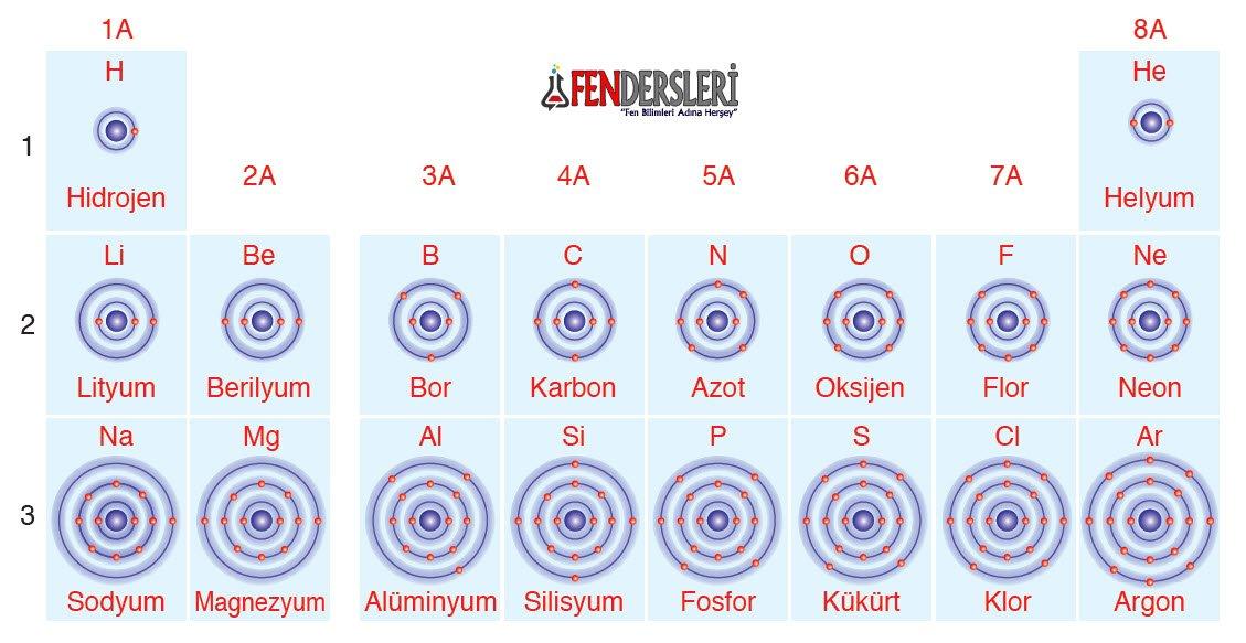 ilk-18-element-elektron-dagilimi
