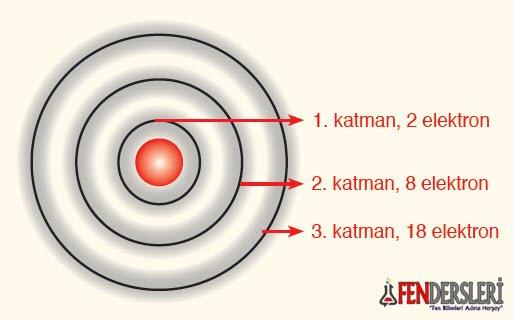 katman-elektron-sayilari